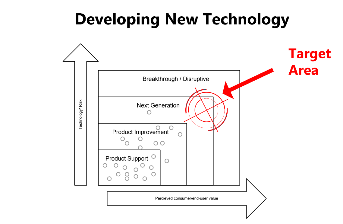 Developing New Technology graphic illustrating the sweet spot between technology risk and perceived consumer/end-user value