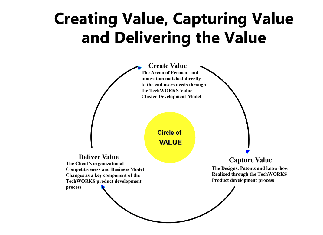 Value Cluster graphic illustrating creating value capturing value and delivering value white background black text yellow circle of value in center